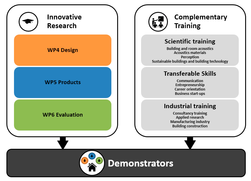 Structure the innovative research connects to project objective 2 and is formed by the three research themes design wp4 products wp5 and evaluation wp6 thecheapjerseys Image collections